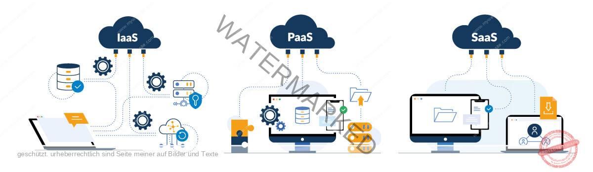 Cloud-Varianten-IaaS-PaaS-Saas